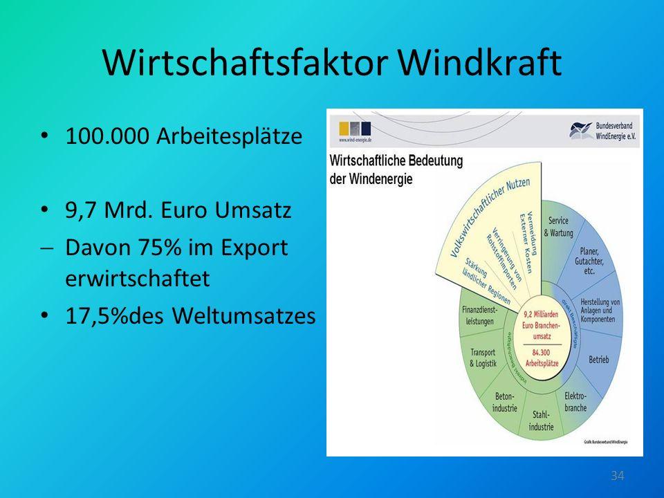 Wirtschaftsfaktor Windkraft
