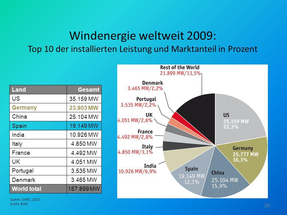 Windenergie weltweit 2009: Top 10 der installierten Leistung und Marktanteil in Prozent