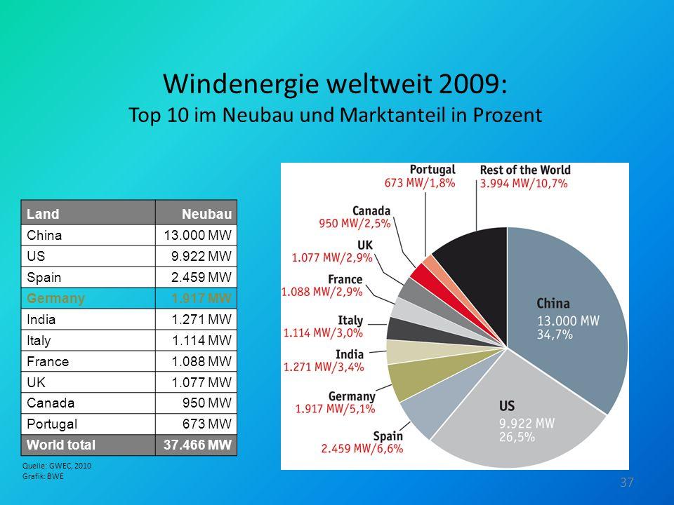 Windenergie weltweit 2009: Top 10 im Neubau und Marktanteil in Prozent