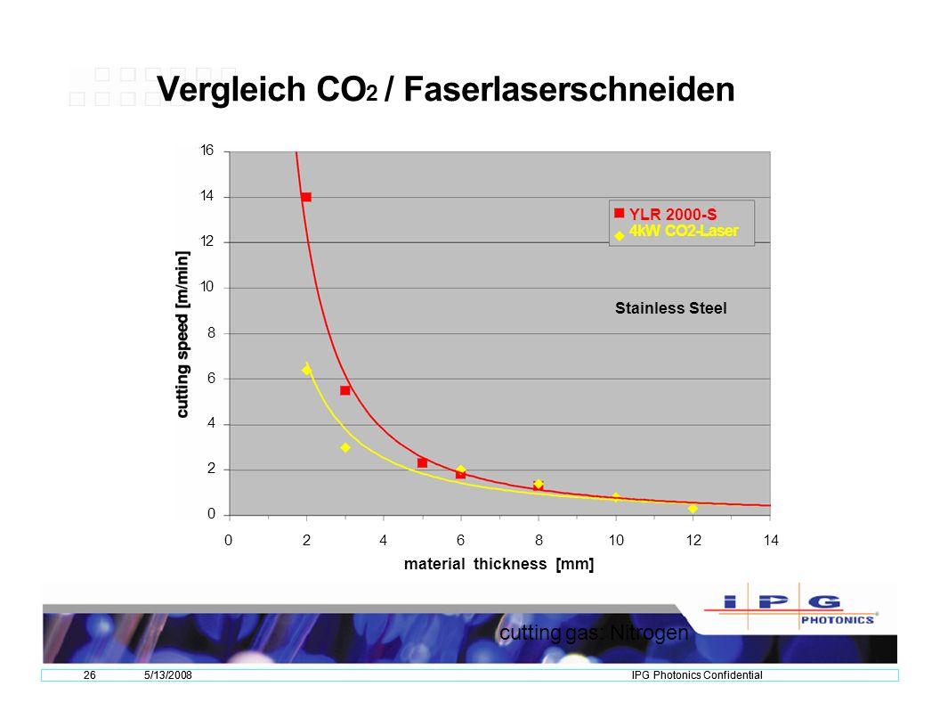 Vergleich CO2 / Faserlaserschneiden