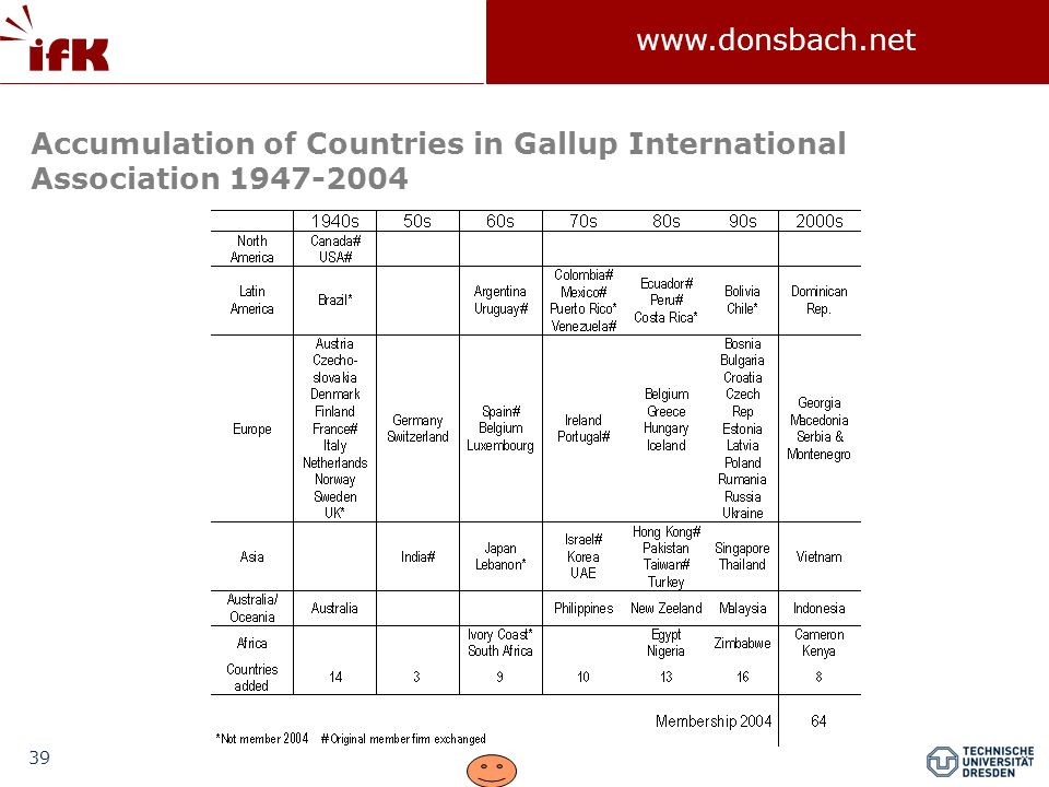 Accumulation of Countries in Gallup International Association