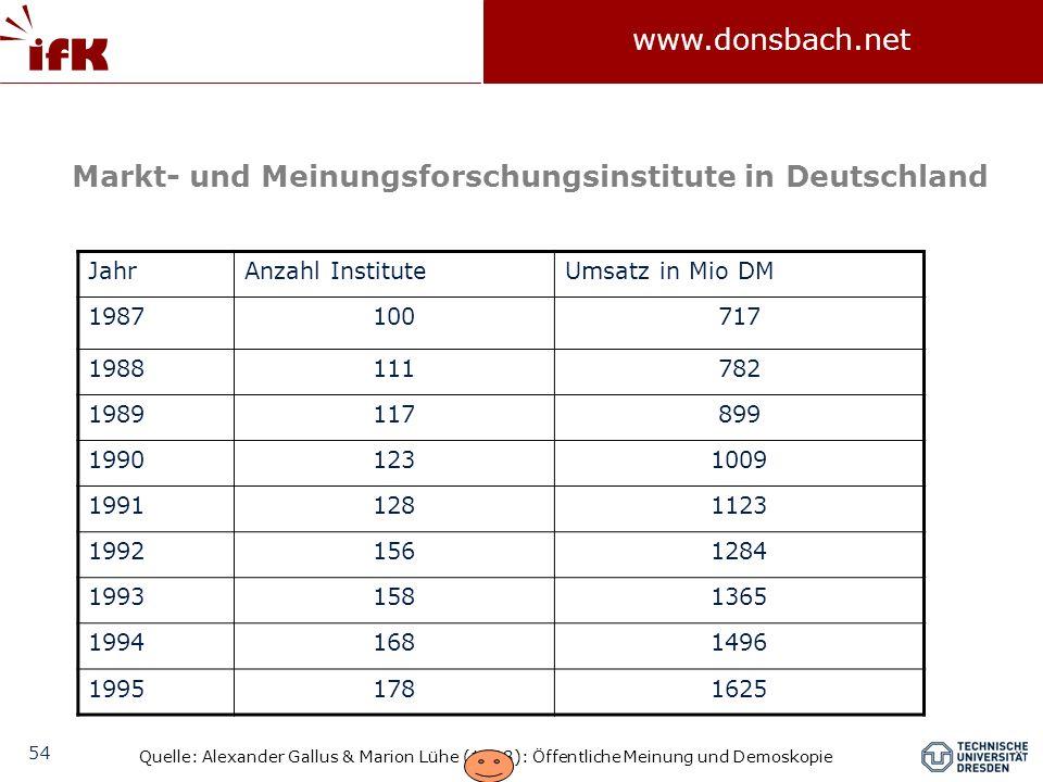 Markt- und Meinungsforschungsinstitute in Deutschland