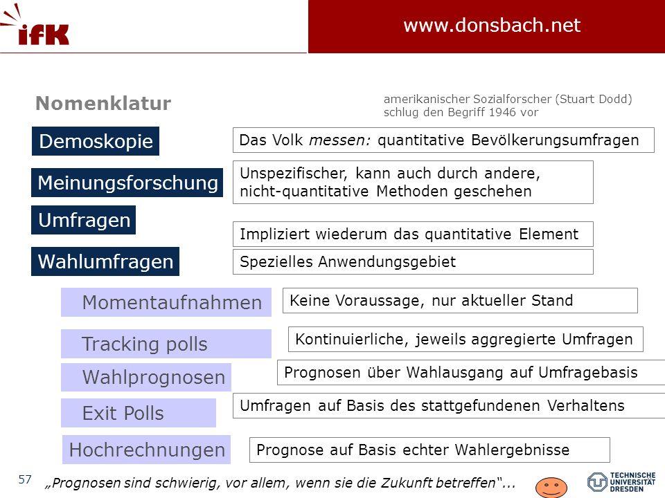 Nomenklatur Demoskopie Meinungsforschung Umfragen Wahlumfragen