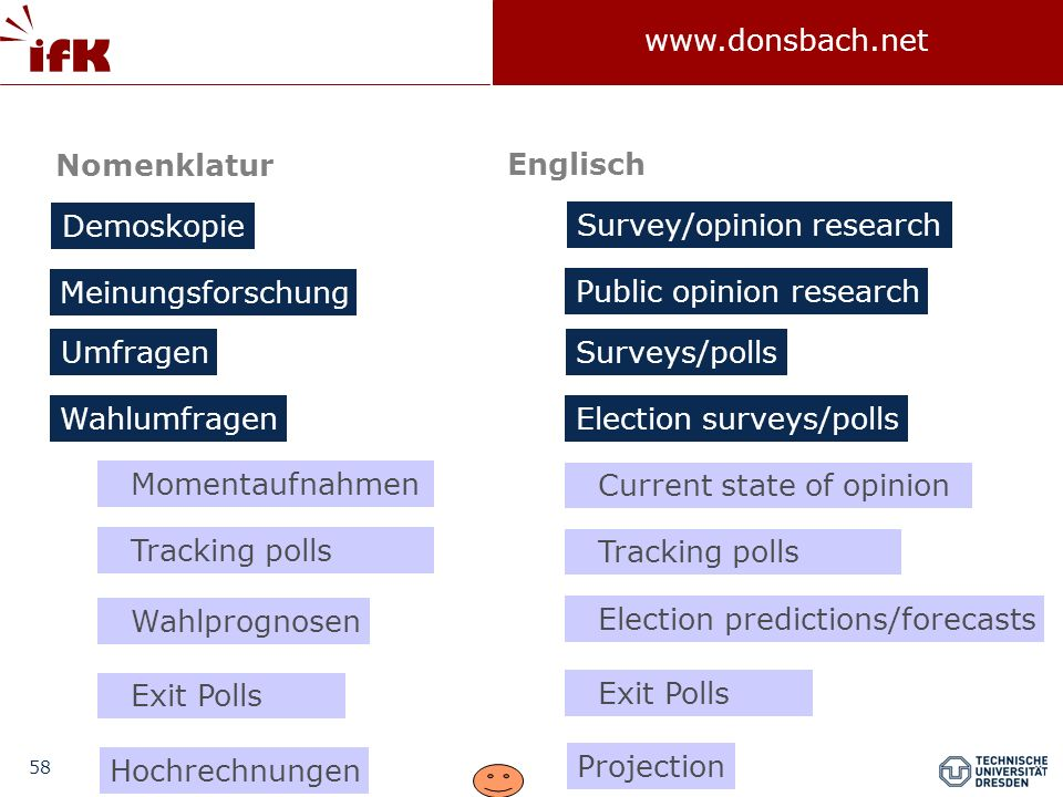 Nomenklatur Englisch. Demoskopie. Survey/opinion research. Meinungsforschung. Public opinion research.