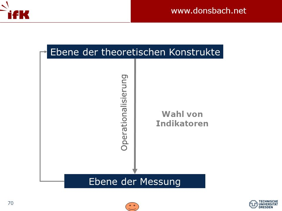 Ebene der theoretischen Konstrukte