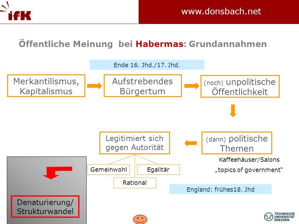Öffentliche Meinung bei Habermas: Grundannahmen
