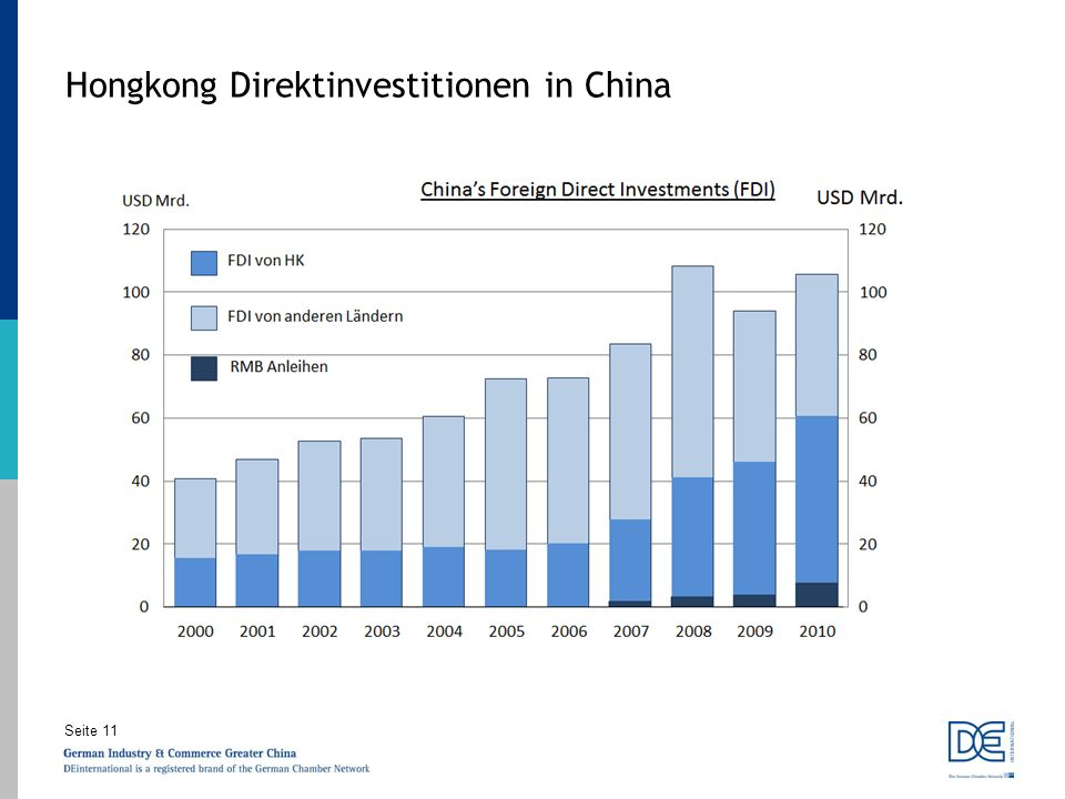Hongkong Direktinvestitionen in China