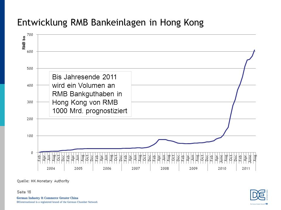 Entwicklung RMB Bankeinlagen in Hong Kong