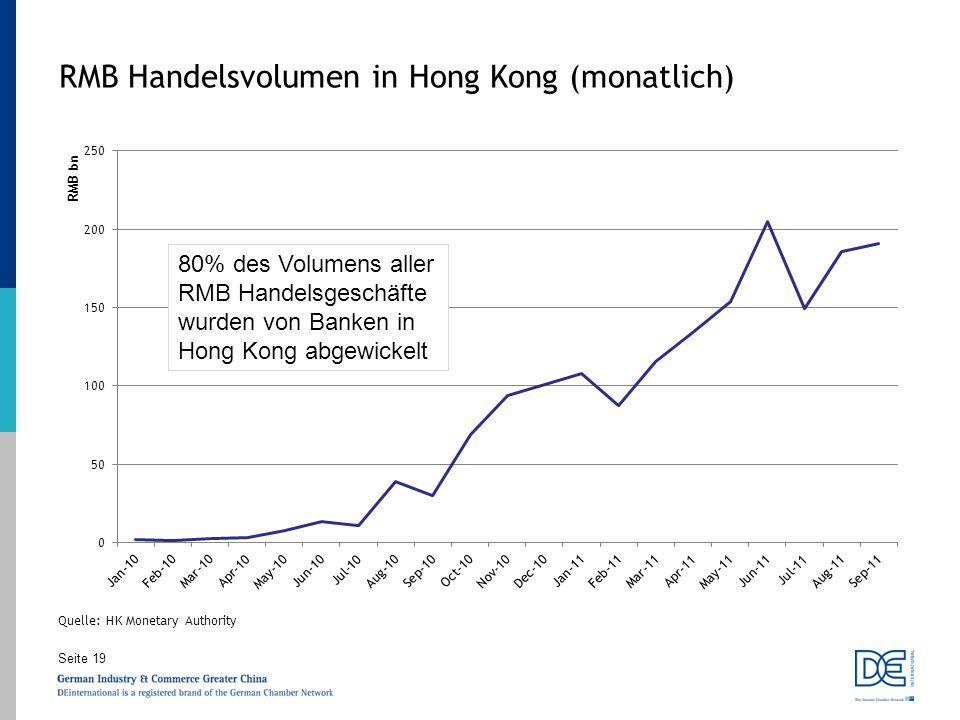 RMB Handelsvolumen in Hong Kong (monatlich)