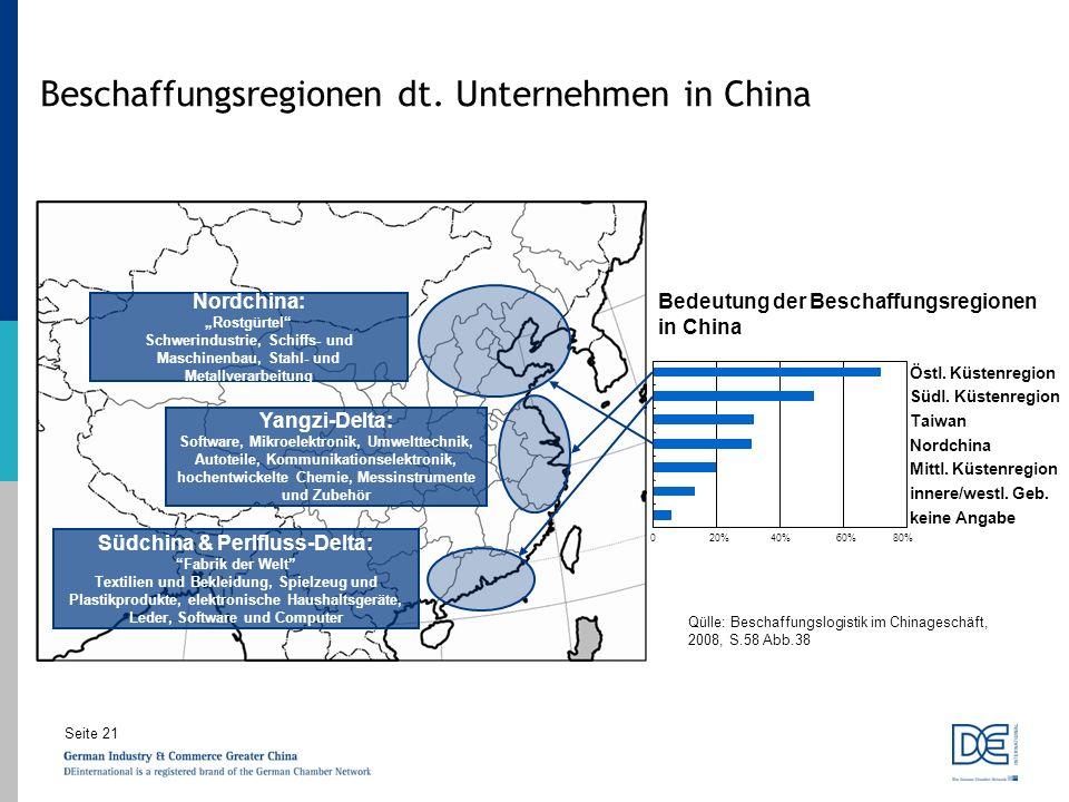 Beschaffungsregionen dt. Unternehmen in China