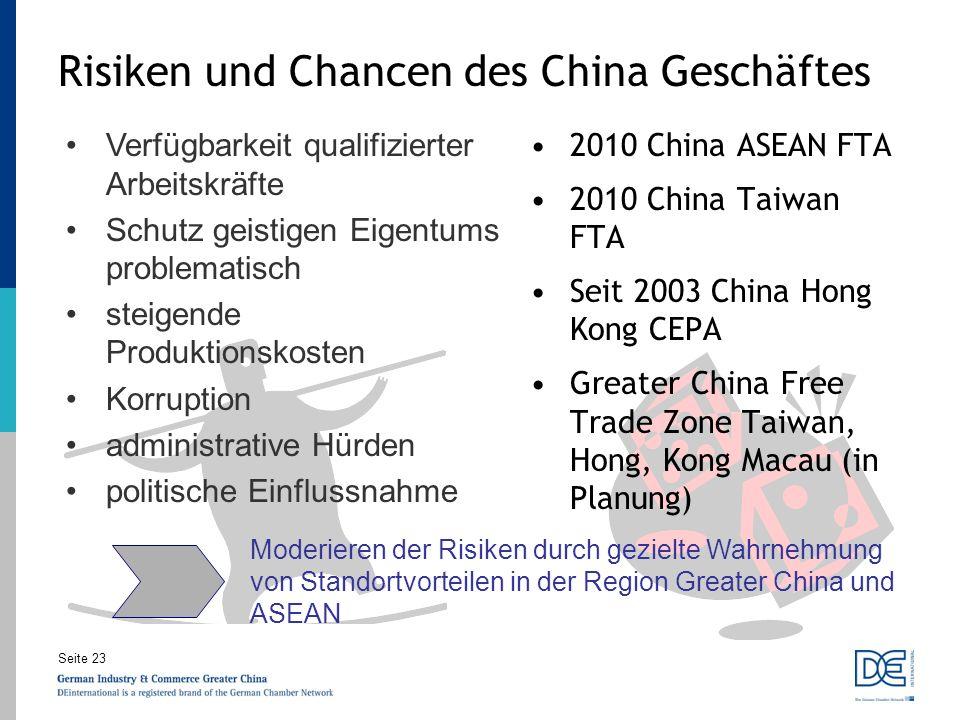 Risiken und Chancen des China Geschäftes
