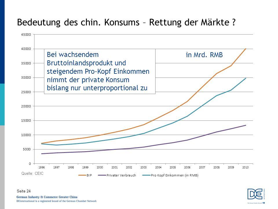 Bedeutung des chin. Konsums – Rettung der Märkte