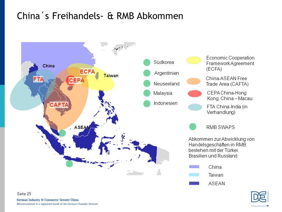 China´s Freihandels- & RMB Abkommen