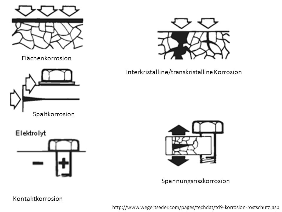 Interkristalline/transkristalline Korrosion
