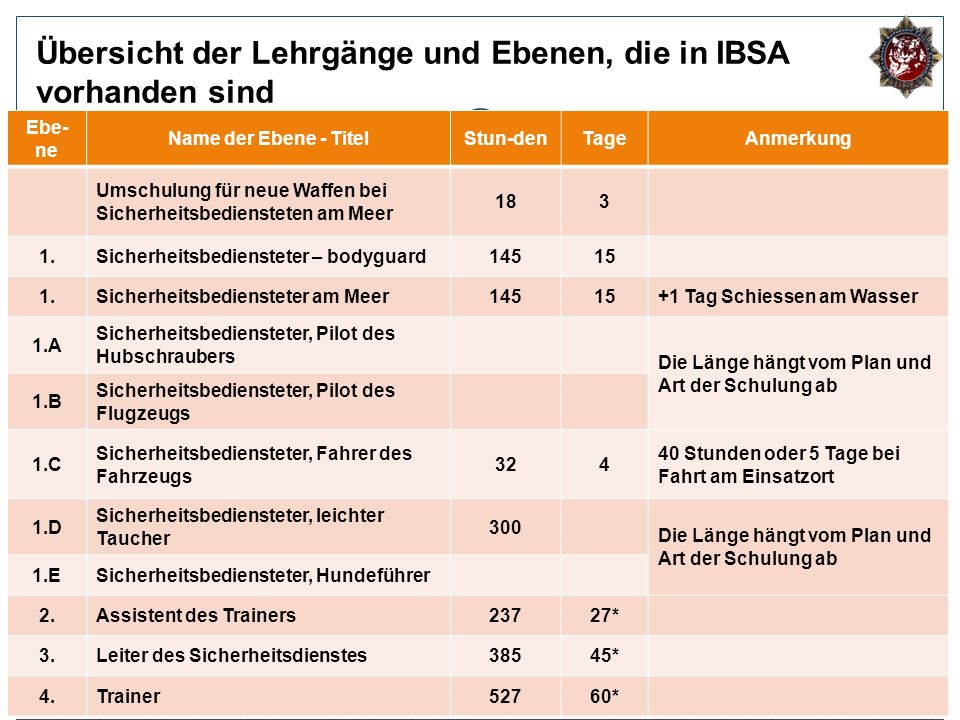 Übersicht der Lehrgänge und Ebenen, die in IBSA vorhanden sind