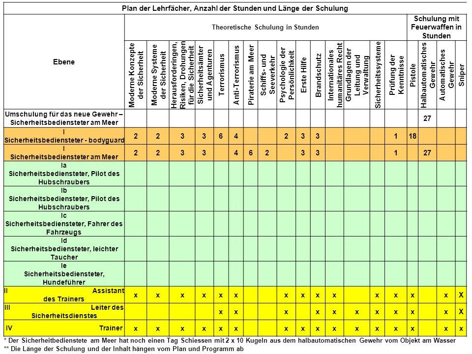 Plan der Lehrfächer, Anzahl der Stunden und Länge der Schulung Ebene