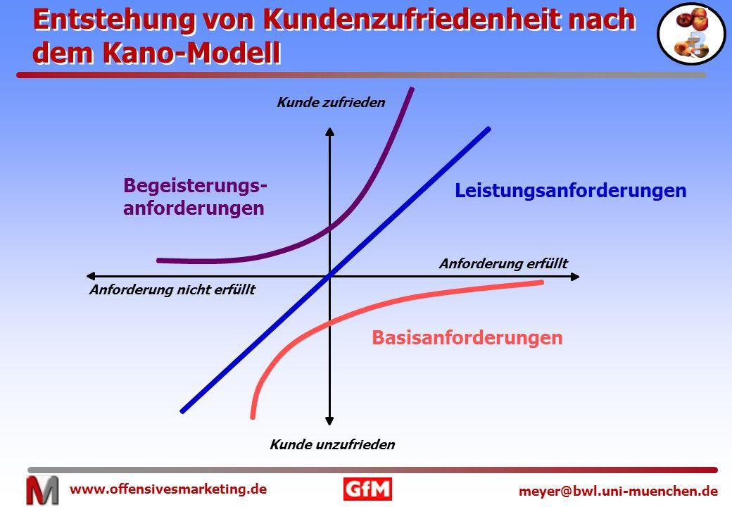 Entstehung von Kundenzufriedenheit nach dem Kano-Modell =