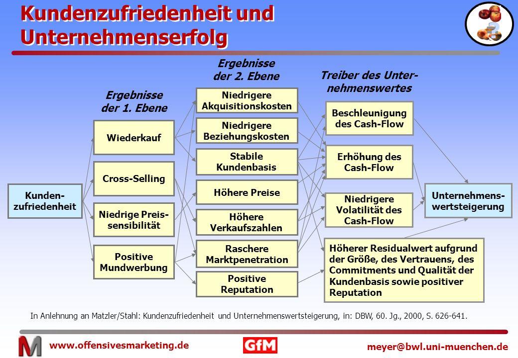 Kundenzufriedenheit und Unternehmenserfolg = Ergebnisse der 2. Ebene