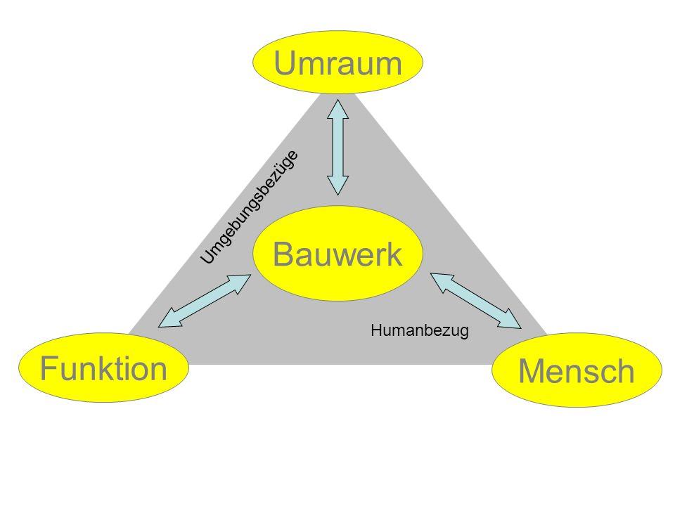Umraum Umgebungsbezüge Bauwerk Humanbezug Funktion Mensch