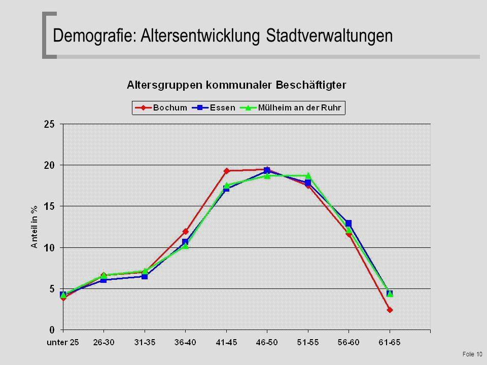 Demografie: Altersentwicklung Stadtverwaltungen