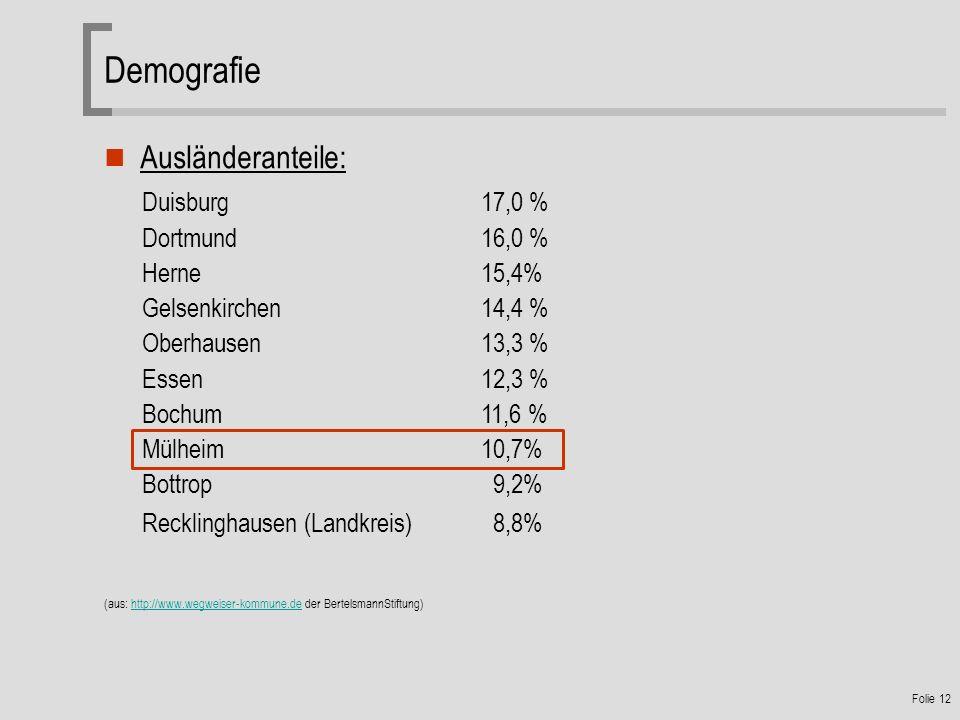 Demografie Ausländeranteile: Duisburg 17,0 % Dortmund 16,0 %