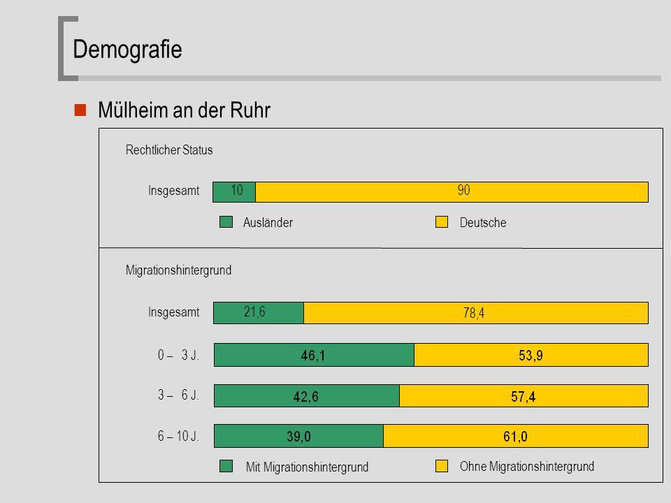 Demografie Mülheim an der Ruhr 10 90 Ausländer Deutsche Insgesamt