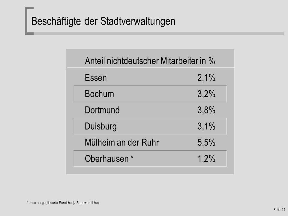 Anteil nichtdeutscher Mitarbeiter in %