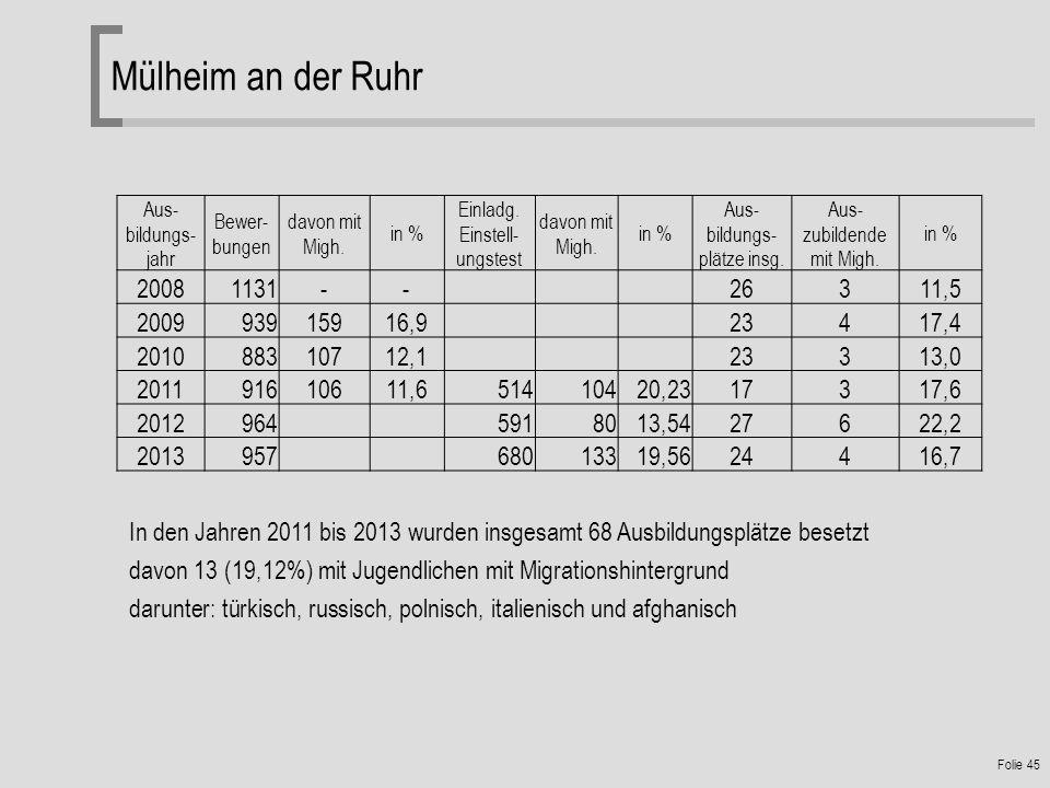 Mülheim an der Ruhr Aus-bildungs- jahr. Bewer- bungen. davon mit Migh. in % Einladg. Einstell-ungstest.