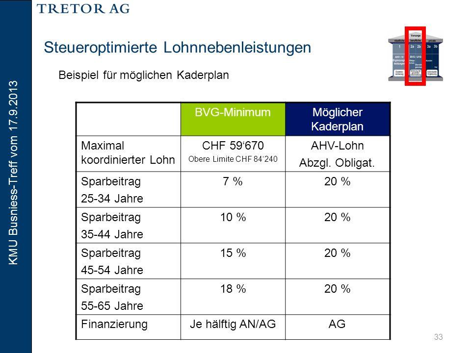 Steueroptimierte Lohnnebenleistungen