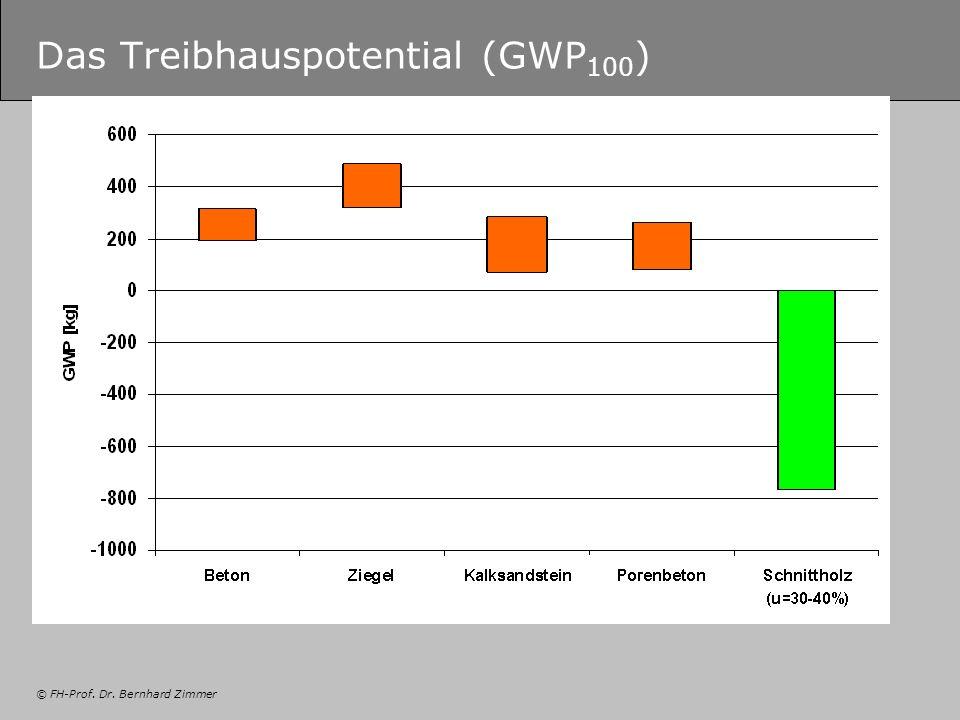 Das Treibhauspotential (GWP100)
