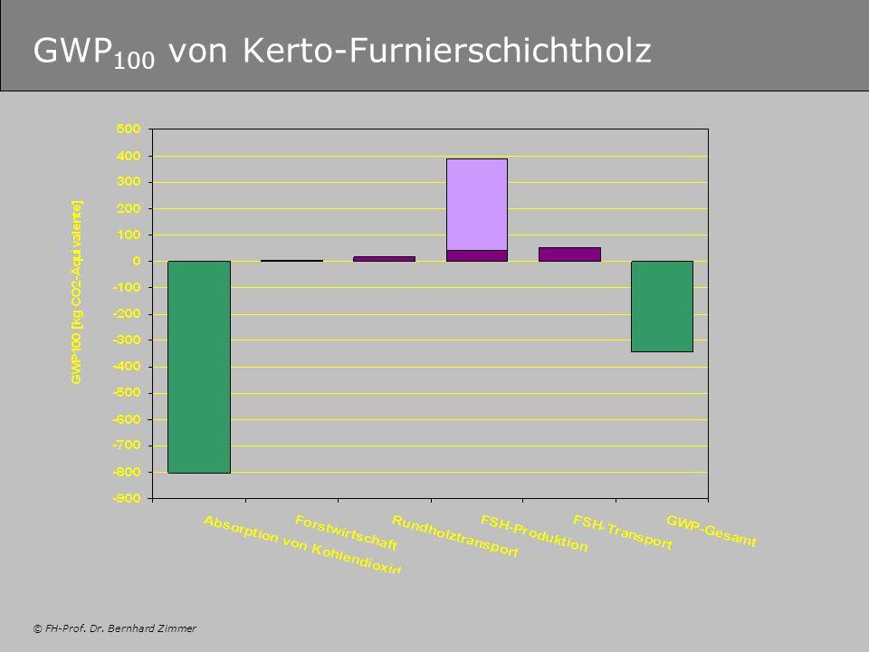 GWP100 von Kerto-Furnierschichtholz