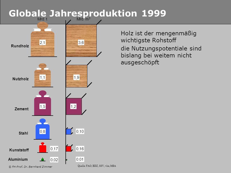Globale Jahresproduktion 1999