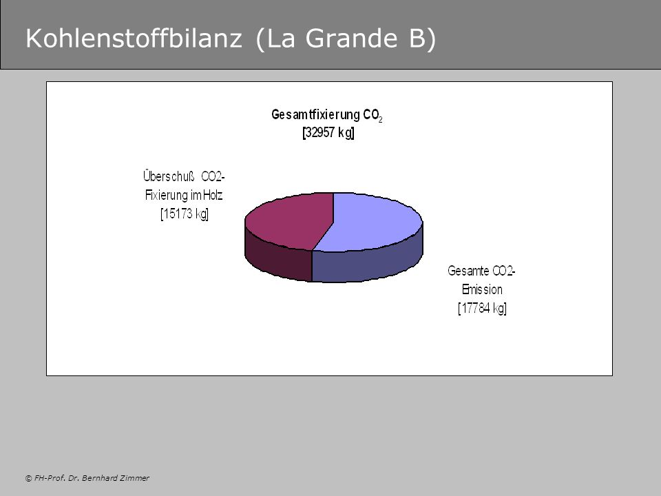 Kohlenstoffbilanz (La Grande B)