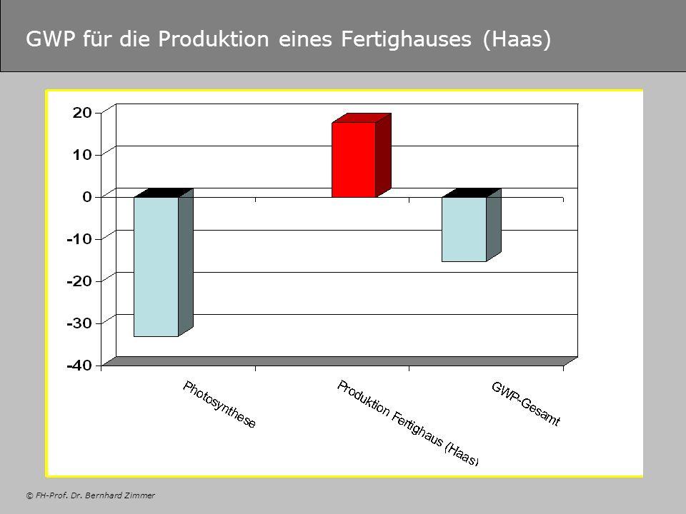 GWP für die Produktion eines Fertighauses (Haas)