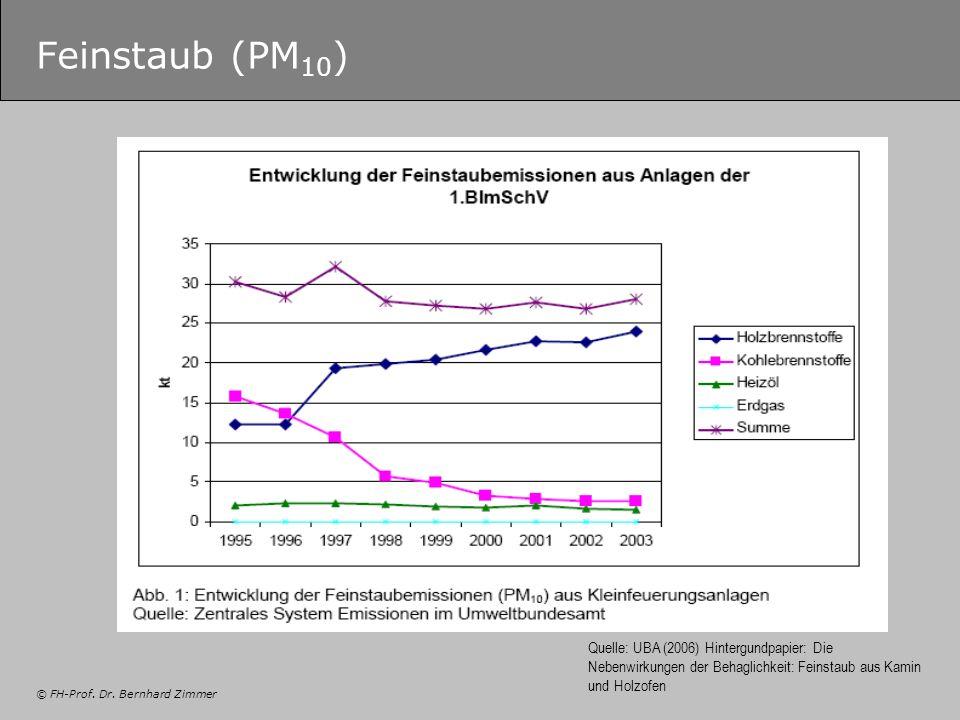 Feinstaub (PM10) Quelle: UBA (2006) Hintergundpapier: Die Nebenwirkungen der Behaglichkeit: Feinstaub aus Kamin und Holzofen.