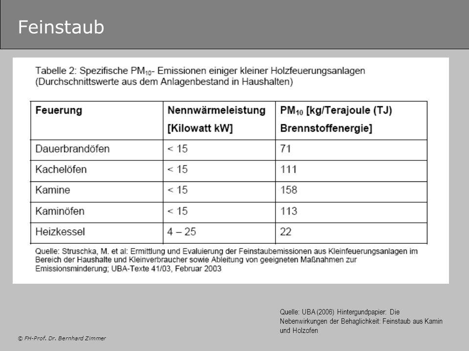 Feinstaub Quelle: UBA (2006) Hintergundpapier: Die Nebenwirkungen der Behaglichkeit: Feinstaub aus Kamin und Holzofen.