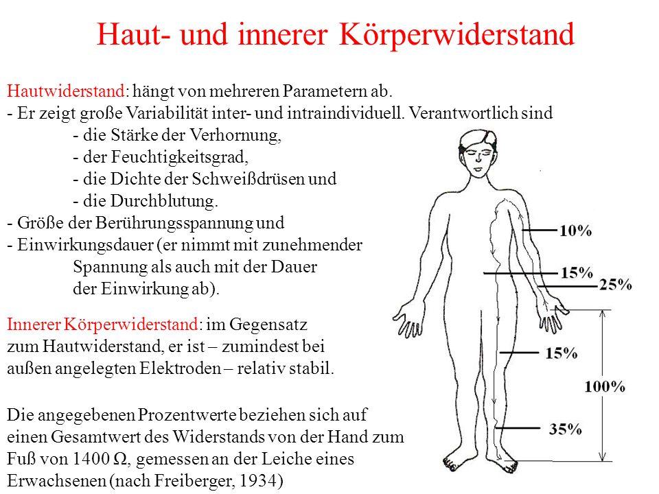 Haut- und innerer Körperwiderstand