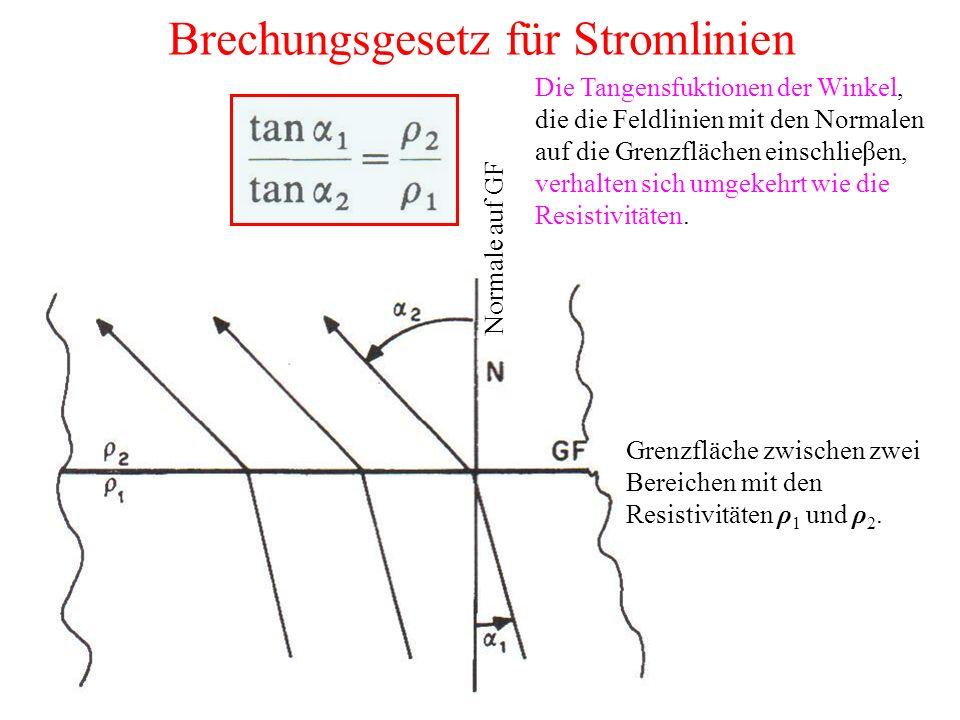 Brechungsgesetz für Stromlinien