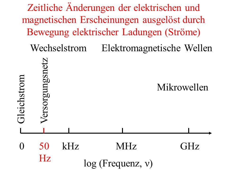 Zeitliche Änderungen der elektrischen und magnetischen Erscheinungen ausgelöst durch Bewegung elektrischer Ladungen (Ströme)