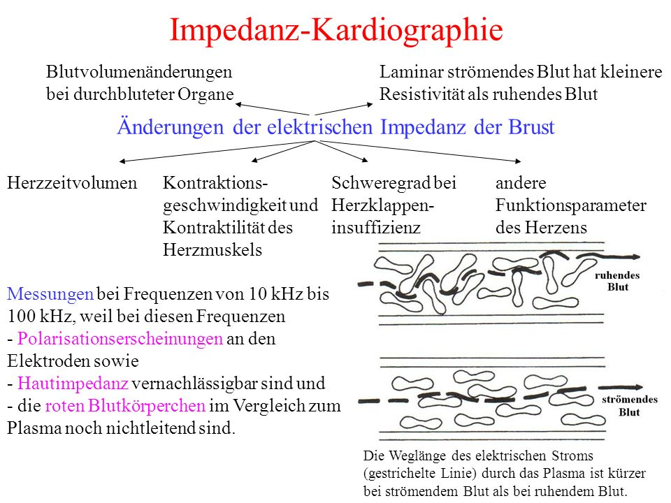 Impedanz-Kardiographie