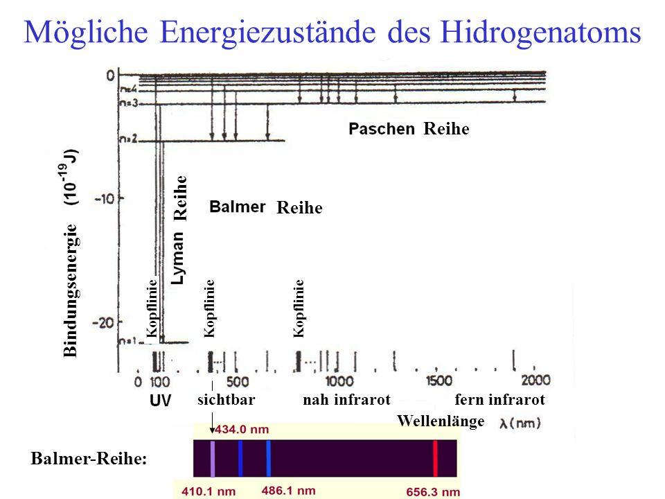 Mögliche Energiezustände des Hidrogenatoms