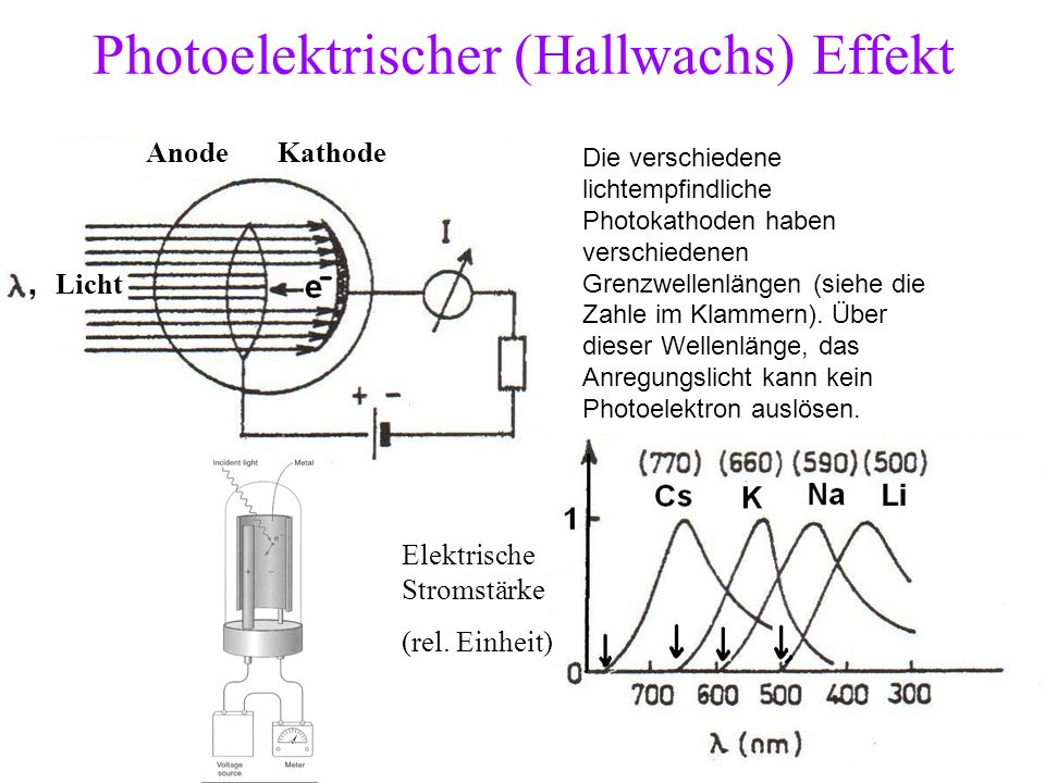 Photoelektrischer (Hallwachs) Effekt