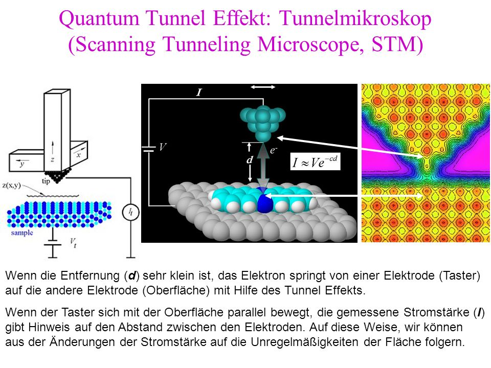 Quantum Tunnel Effekt: Tunnelmikroskop (Scanning Tunneling Microscope, STM)