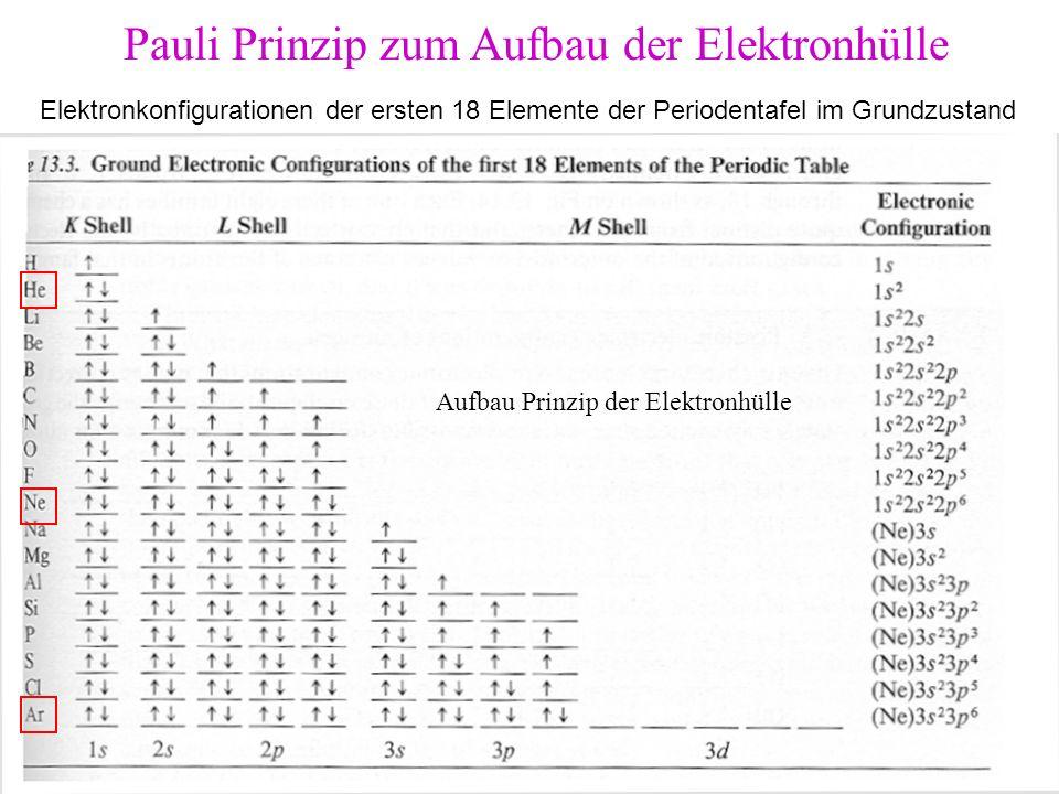 Aufbau Prinzip der Elektronhülle