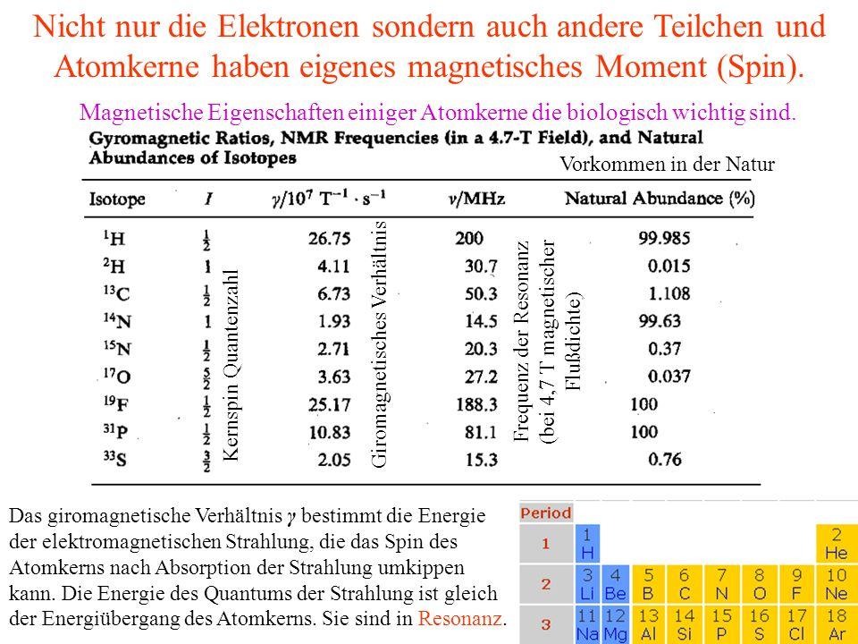 Frequenz der Resonanz (bei 4,7 T magnetischer Flußdichte)