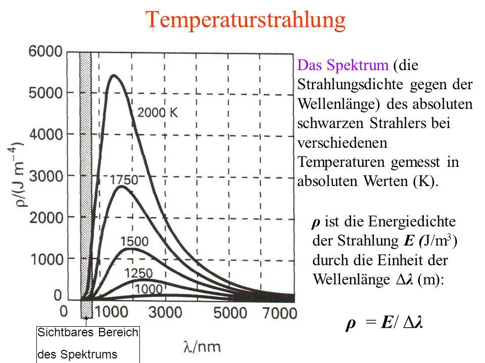 Temperaturstrahlung ρ = E/ Δλ