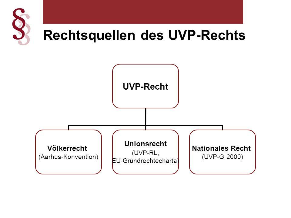 Rechtsquellen des UVP-Rechts