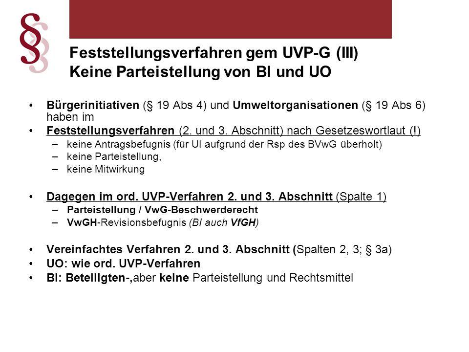 Feststellungsverfahren gem UVP-G (III) Keine Parteistellung von BI und UO