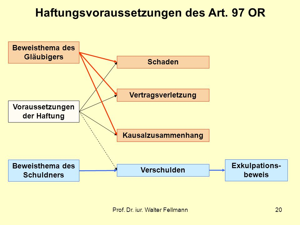 Haftungsvoraussetzungen des Art. 97 OR