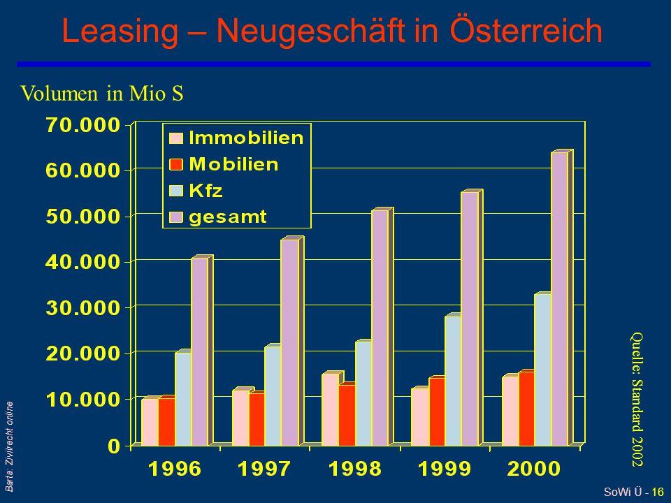Leasing – Neugeschäft in Österreich